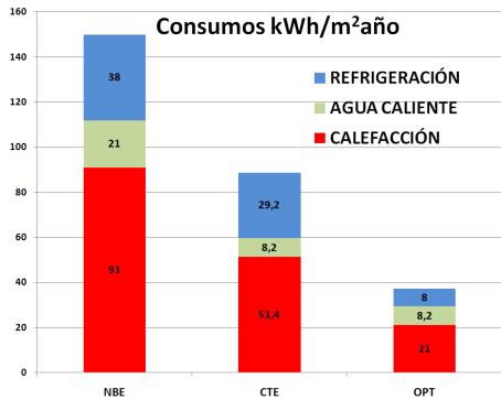 Gráfica del desglose de las necesidades energéticas