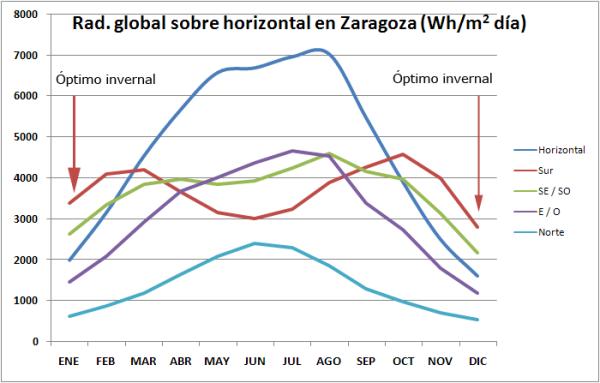 Gráfica de irradiación solar diaria en zaragoza