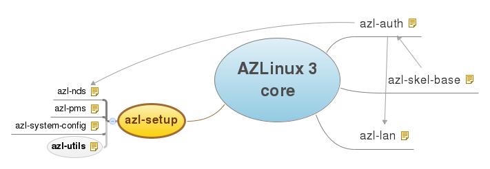 Paquetes del Core AZLinux 3