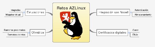 Retos de AZLinux