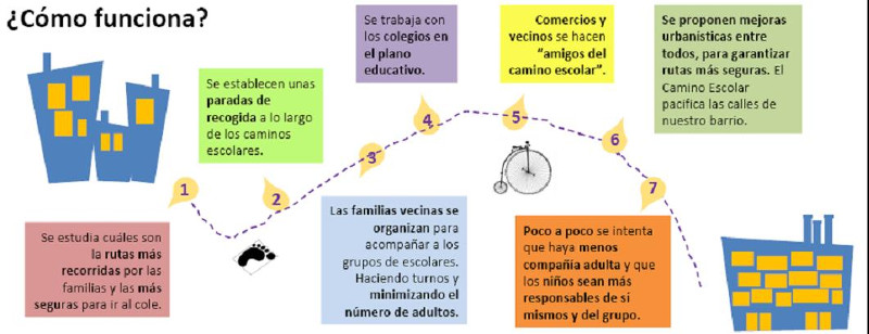 Ayuntamiento de zaragoza movilidad caminos escolares for Que es un vivero escolar