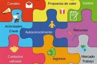 Modelo Canvas aplicado a la empleabilidad